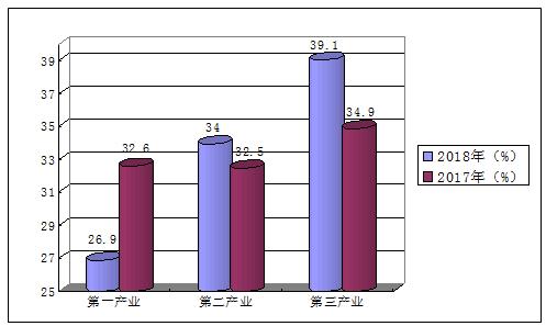 邵阳洞口县gdp是多少_2018年邵阳地区GDP新鲜出炉,邵东第一,洞口第三,武冈